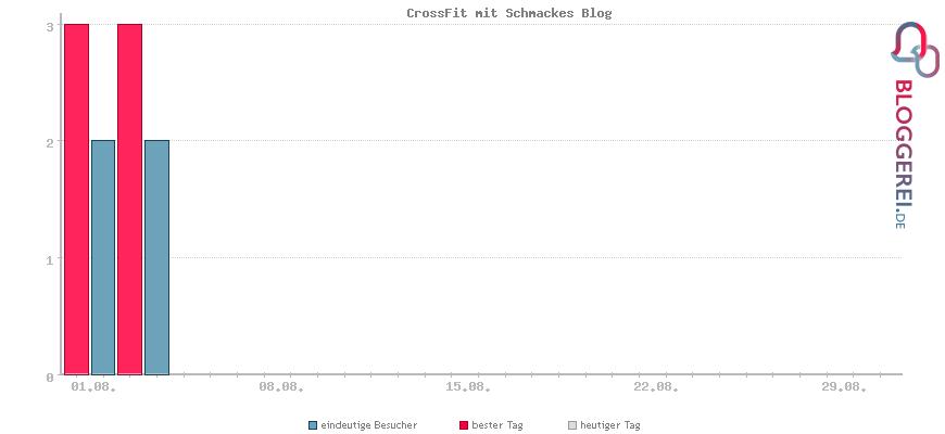 Besucherstatistiken von CrossFit mit Schmackes Blog