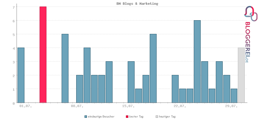 Besucherstatistiken von BM Blogs & Marketing