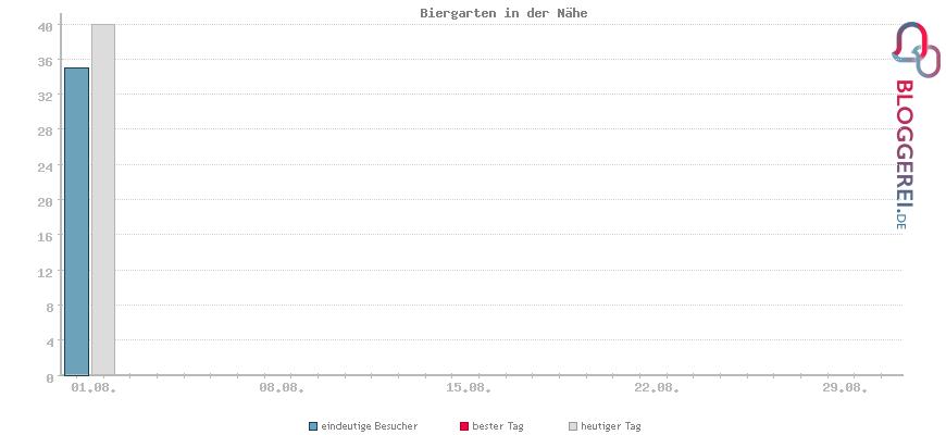 Besucherstatistiken von Biergarten in der Nähe