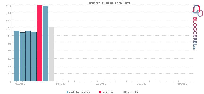 Besucherstatistiken von Wandern rund um Frankfurt