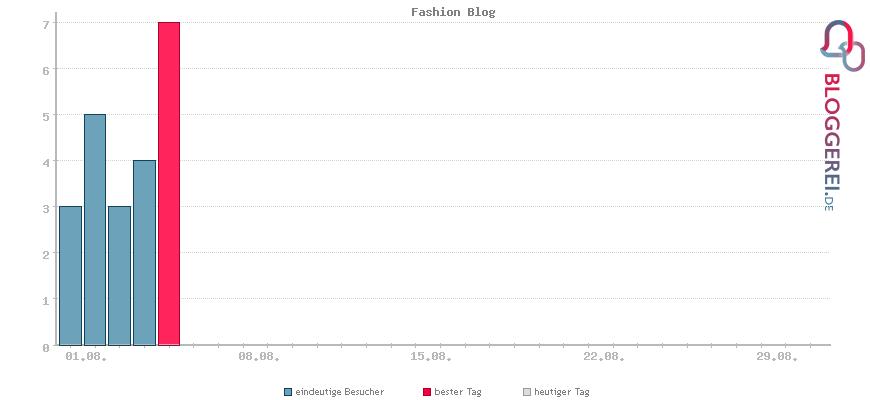 Besucherstatistiken von Fashion Blog
