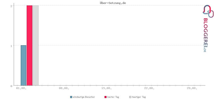 Besucherstatistiken von Über-Setzung.de