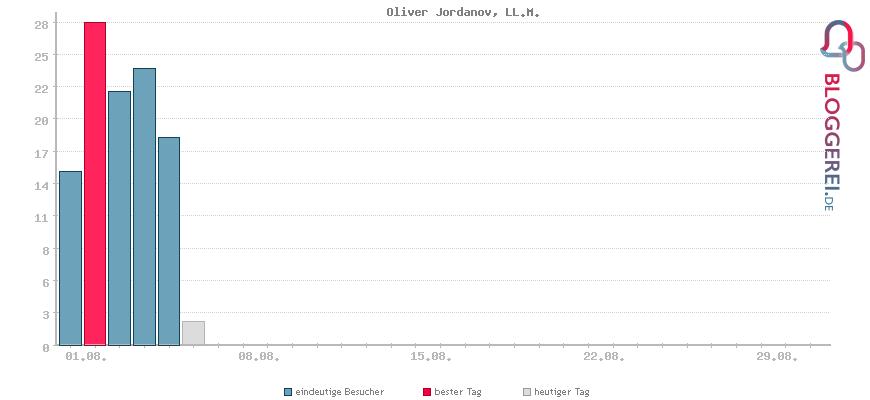 Besucherstatistiken von Oliver Jordanov, LL.M.