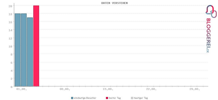 Besucherstatistiken von DATEN VERSTEHEN