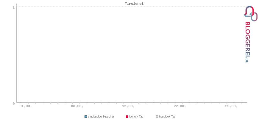 Besucherstatistiken von Tirolerei