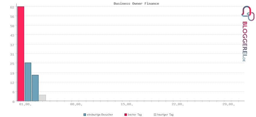Besucherstatistiken von Business Owner Finance