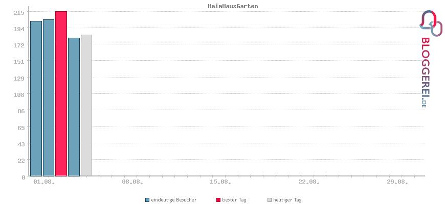 Besucherstatistiken von HeimHausGarten