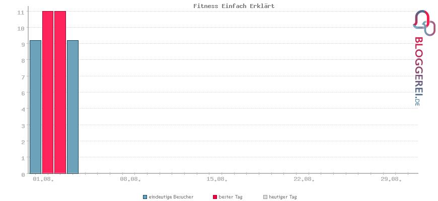 Besucherstatistiken von Fitness Einfach Erklärt