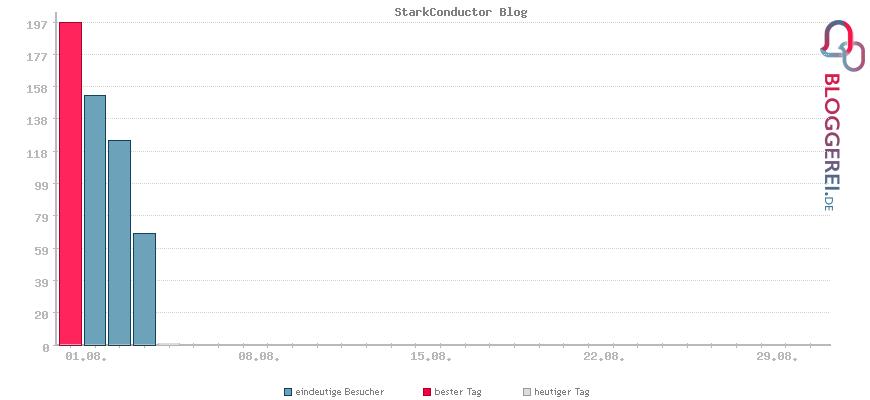 Besucherstatistiken von StarkConductor Blog