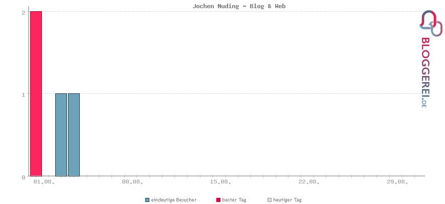 Besucherstatistiken von Jochen Nuding - Blog & Web