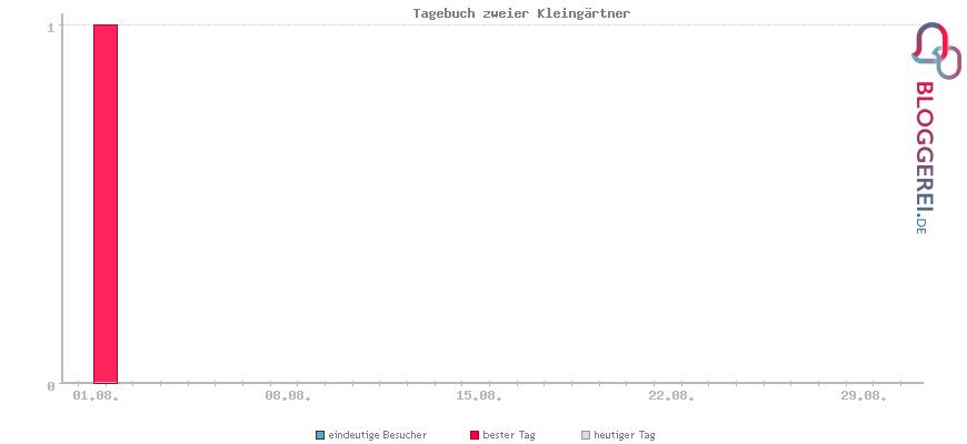 Besucherstatistiken von Tagebuch zweier Kleingärtner