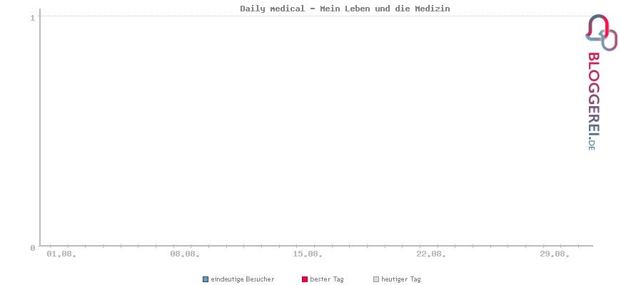 Besucherstatistiken von Daily medical - Mein Leben und die Medizin