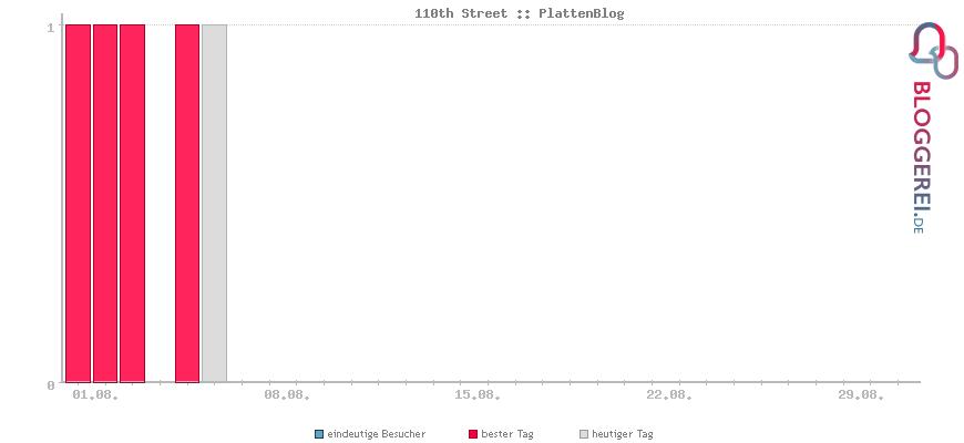 Besucherstatistiken von 110th Street :: PlattenBlog