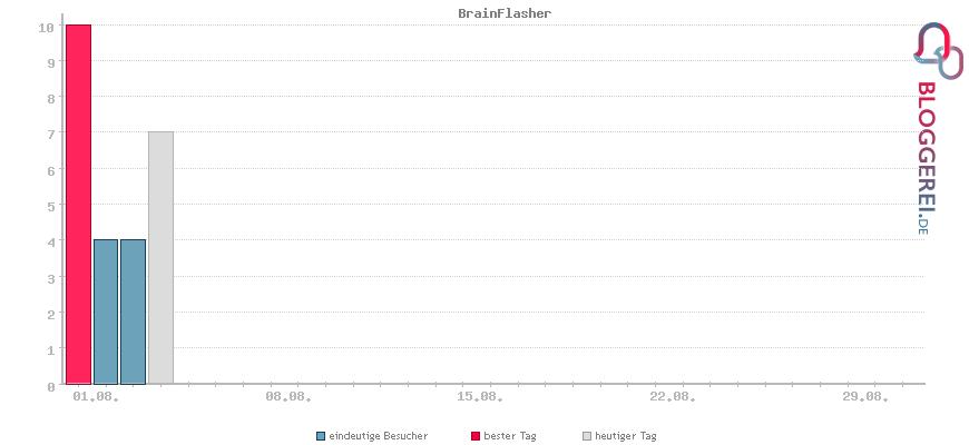 Besucherstatistiken von BrainFlasher