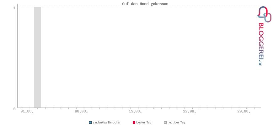 Besucherstatistiken von Auf den Hund gekommen